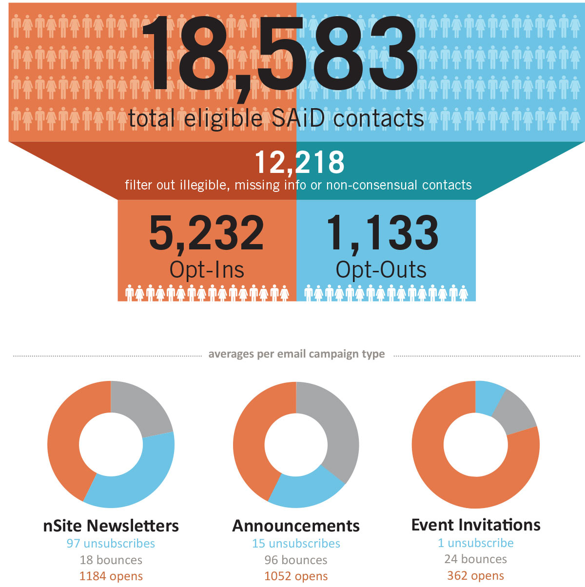 Mailing list contacts infographic