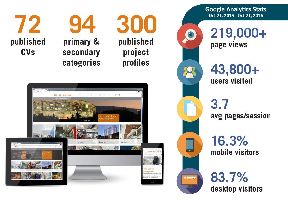 Website analytics infographic